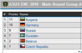 България с трета победа в групите на европейското по Warcraft III
